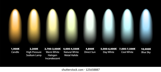 Kelvin colour temperatures of different light sources. Visualised as spotlights.