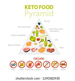 Keto diet concept. Food pyramid showing percentage of fats, carbs and protein. Low-carb nutrition. Ketogenic diet graphic. Isolated vector illustration in cartoon style