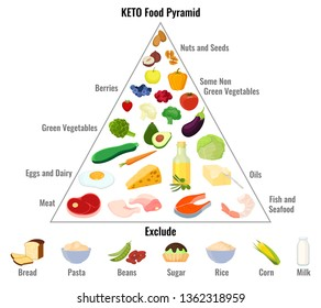 Keto diet concept. Ketogenic diet macros pyramid diagram, low carbs, high healthy fat. Vector