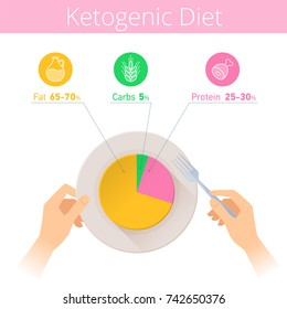 Keto diet infographic. Hands are holding fork and plate. Flat illustration of ketogenic diagram on the dish. Vector icons and isolated elements for health, food, paleo diet and low-carb infographics.
