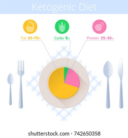 Keto diet infographic. Kitchen utensil and ketogenic diagram on the plate. Flat illustration of cutlery and paleo diet chart on the dish. Vector icons and elements for health, low-carb infographics.