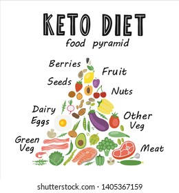Keto diet vector poster template. Lettering. Healthy low carb food typography. Isolated design element.