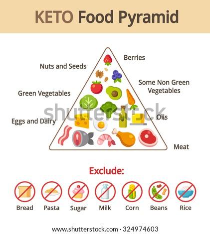 keto food pyramid chart nutrition diet のベクター画像素材