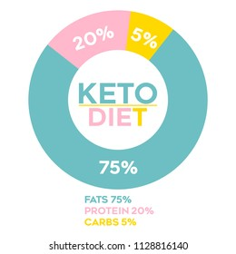 Ketogenic circle keto diet infographic chart on white background