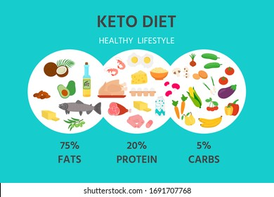 Ketogenic diet banner, poster. Nutrition pyramid: carbohydrate, protein and fats balance infographic. Set of products for the keto diet. Vector illustration.