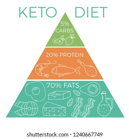 Ketogenic diet concept. Macros pyramid food diagram with thin line elements