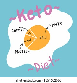 Ketogenic Diet Egg Pie Diagram showing percentage of Keto food Fats Protein and Carbs on Blue Background Hand Drawn Vector