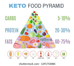 Ketogenic diet food pyramid in flat style isolated on white background. Healthy food concept. Vector illustration.