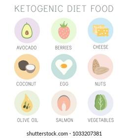 ketogenic diet, keto food, high fats, healthy heart food