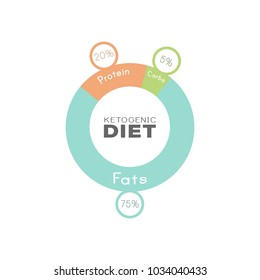 ketogenic diet macros diagram, low carbs, high healthy fat