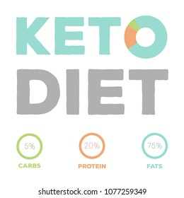 ketogenic diet macros diagram, low carbs, high healthy fat;