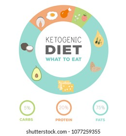 ketogenic diet macros food diagram, low carbs, high healthy fat