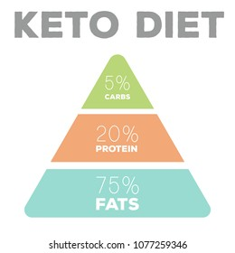 ketogenic diet macros pyramid diagram, low carbs, high healthy fat