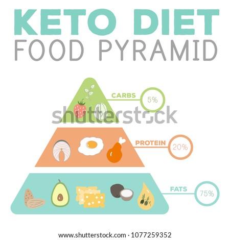 keto diet schema