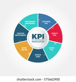Key Performance Indicator KPI Process