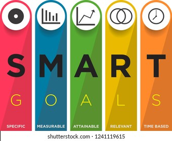 Key Performance Indicator with Smart Goals