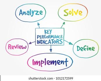Key performance indicators mind map, business diagram management concept