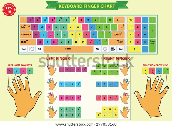 keyboard finger chart (left and right finger, include home row keys), for lessons, to improve or Learn How to Type Faster.