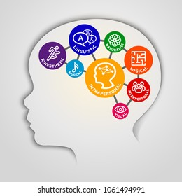 Kid head with Theory of Multiple Intelligences concept. Vector illustration of a young kid brain with eight smart concept.