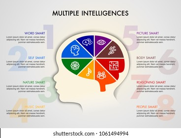 Kid head and the Theory of Multiple Intelligences graphic brain with flat icons. Vector illustration of a young kid brain with eight smart concept.