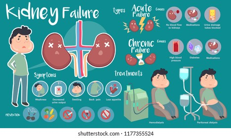 Kidney Failure infographic