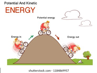 Kinetic and potential energy, physics law conceptual vector illustration, educational poster. Human, effect.