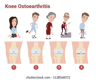 Knee Osteoarthritis infographic to explain about pain, knee pain, joint pain which happen in adult and elder health
