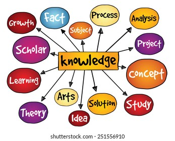 Knowledge mind map, business concept