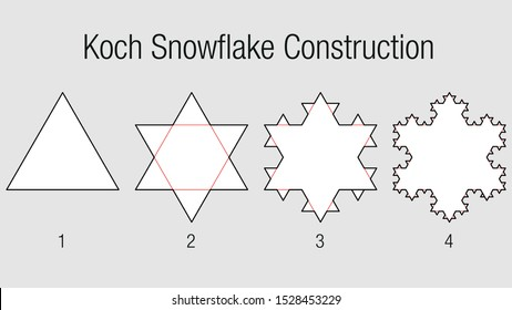 KOCH SNOWFLAKE CONSTRUCTION. Fractal geometry exercise with triangles that progressively divides into smaller triangles in white and black color on a gray background. Vector image
