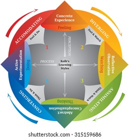Kolb's Learning Styles Diagram, Life Coaching and Education Tool