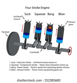 Labelled diagram of four stroke internal combustion engine.