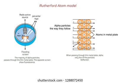 Labelled diagram to illustrate Rutherford's apha particle scattering experiment. - Vektör