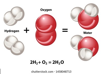 Labelled model of chemical reaction creating new compounds. Hydrogen and Oxygen combine to form H2O water molecules.