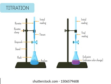 Laboratory experiment of acid base titration with glass burette and Erlenmeyer flask and text. Educational chemistry for kids. Cartoon style vector illustration.