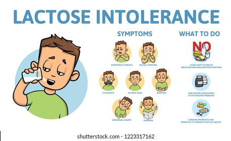 Lactose intolerance symptoms and treatment. Infographic poster with text and character. Colorful flat vector illustration. Isolated on white background.