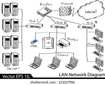 lan network diagram vector illustrator 260nw 121027906 lan network diagram images, stock photos & vectors shutterstock