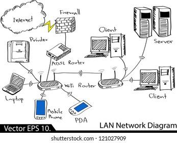 LAN Network Diagram Vector Illustrator Sketched, EPS 10.