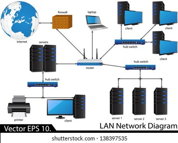 LAN Network Diagram Vector Illustrator , EPS 10. for Business and Technology Concept.