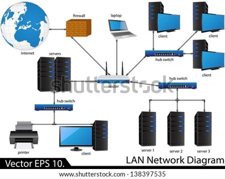 Lan Network Diagram Vector Illustrator Eps Stock Vector Royalty