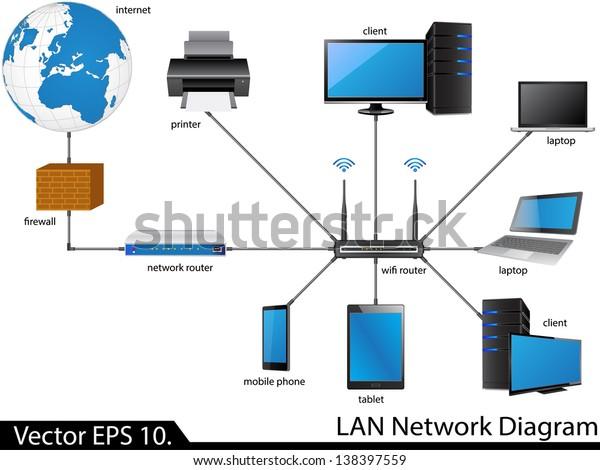 Lan Network Diagram Vector Illustrator Eps Stock Vector Royalty Free 138397559