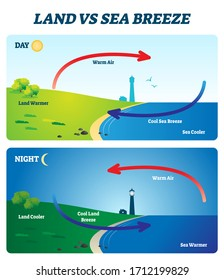 Land vs sea breeze vector illustration. Labeled educational shore wind explanation scheme. Day and night air movement comparison with thermal warm and cold air circulation diagram. Local weather cause