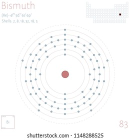 Large and colorful infographic on the element of Bismuth