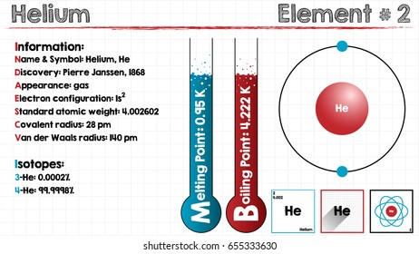Large and detailed infographic of the element of Helium.