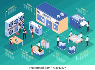 Laundry and dry cleaning isometric concept with washing machines and iron vector illustration