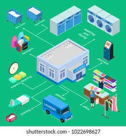 Laundry Infographics Concept 3d Isometric View Include of Ironing, Clothing, Washing and Office. Vector illustration of Service Household