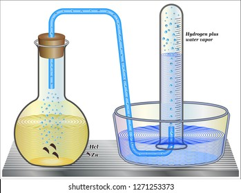 Dalton's Law - Collecting a gas by the displacement of water