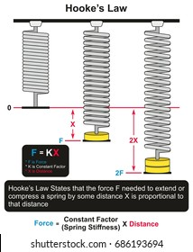 Hooke's Law infographic diagram with an example of three springs one at rest and other two with different forces applied and different distances for physics science education