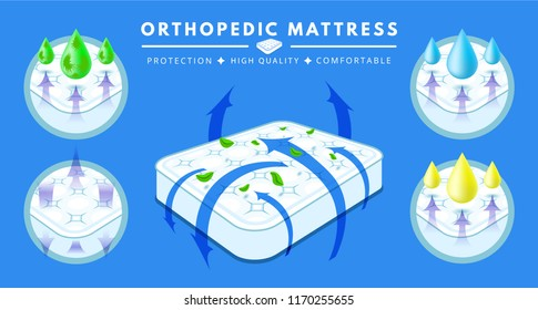 Layered material while offering excellent, comfortable orthopedic mattress, protection and comfort. Double white mattress. Breathable, absorbing material. Bedding sleep mattress covering, filling