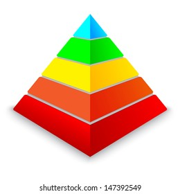 layered pyramid chart with five levels in red, orange, yellow, lemon, blue