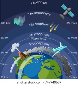 Layers of atmosphere infographic. Science for kids. Cartoon vector illustration in flat style.